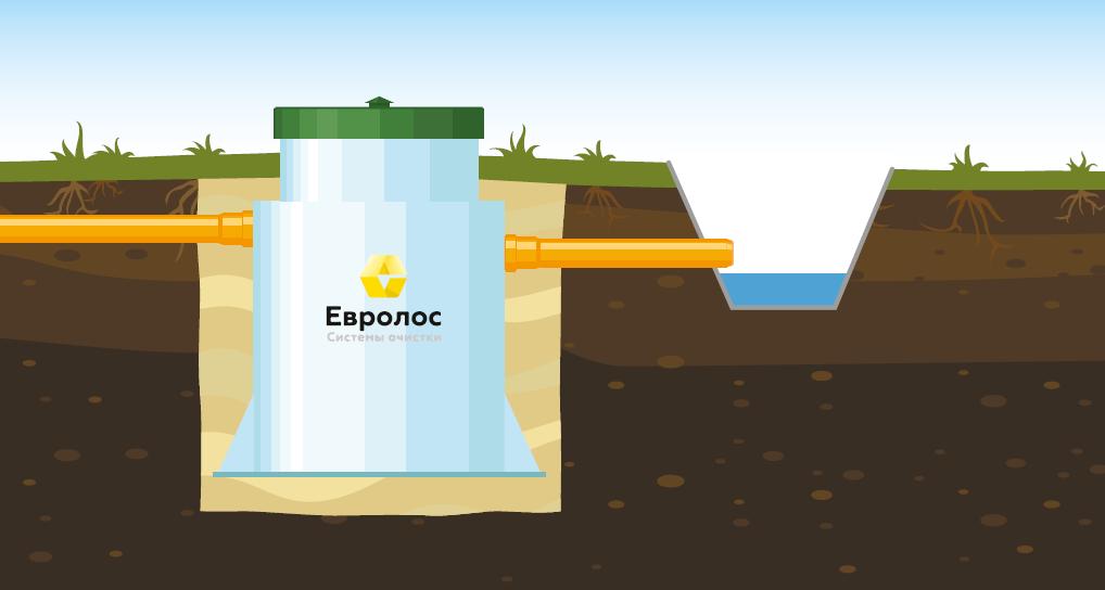 Вариант 1: Монтаж с самотечным отводом очищенных сточных вод в дренажную канаву.