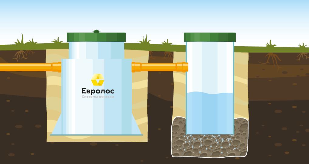 Вариант 2: Монтаж с принудительным отводом сточных вод в дренажную канаву. Слабовпитывающий грунт (суглинок, глина).