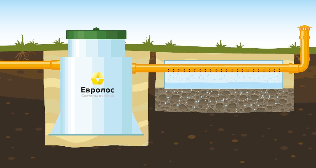 Вариант 4: Монтаж с отводом очищенных сточных вод в дренажный элемент. Подходит для хорошо впитывающих грунтов (песок, супесь) и низком уровне грунтовых вод.