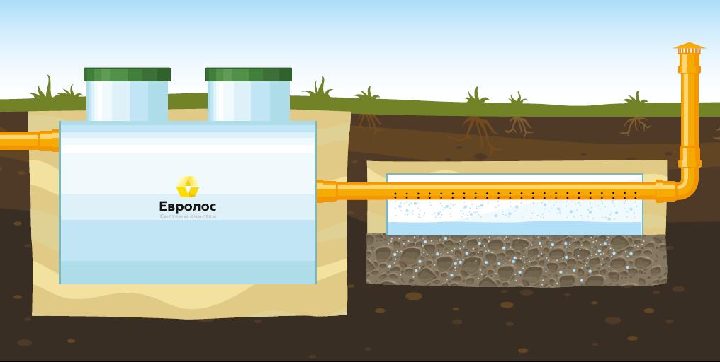 Вариант 1. Монтаж с применением дренажного элемента, при низком уровне грунтовых вод от 1,5м и ниже.