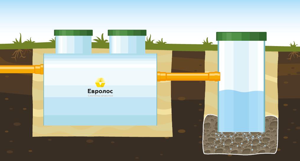 Вариант 2. Для песчаных грунтов и при низком уровне грунтовых вод 1,5м и ниже.