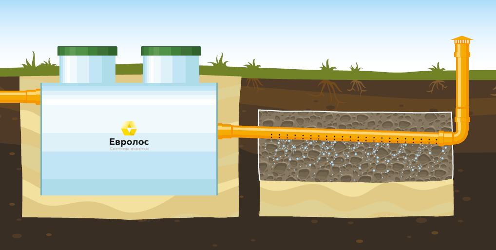 Вариант 3. Для глинистых грунтов и при низком уровне грунтовых вод 1м и ниже.