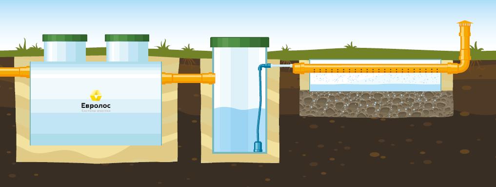 Вариант 4. Для установки в почву с высоким уровнем грунтовых вод выше 1,5 м.