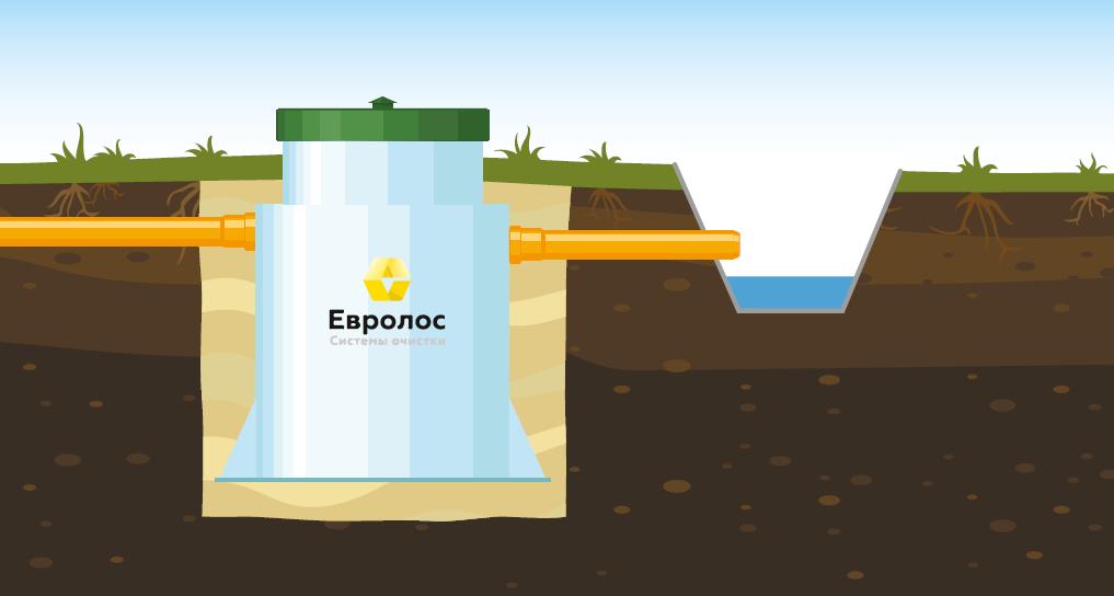 Вариант 1: Монтаж с самотечным отводом очищеной воды в дренажную канаву.