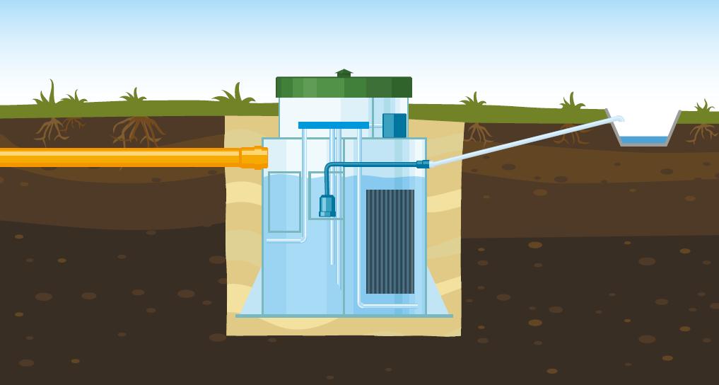 Вариант 2: Монтаж с принудительным отводом очищеной воды в дренажную канаву.