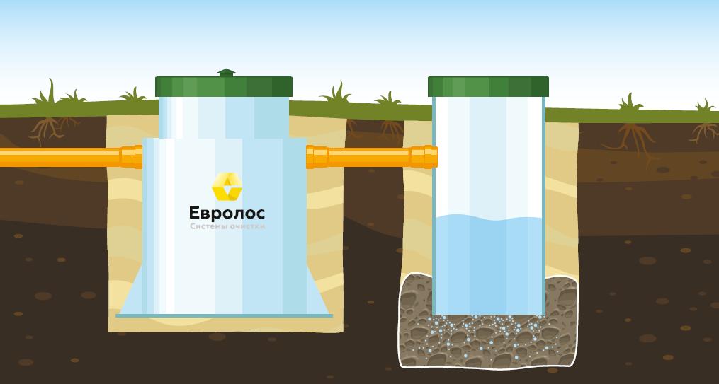 Вариант 3: Монтаж с отводом очищенной воды в фильтрующий колодец. Подходит для хорошо поглощающих грунтов (песок, супесь) и низком уровне грунтовых вод.