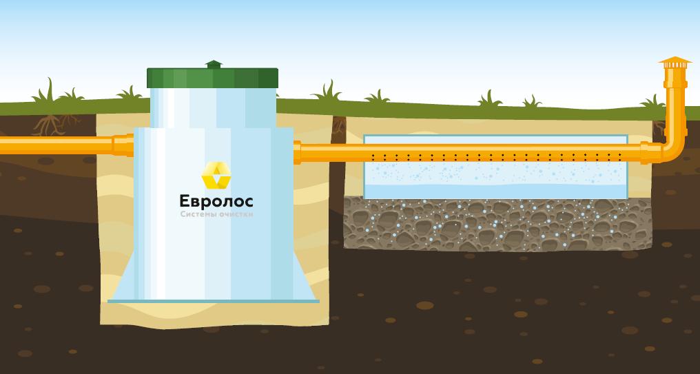 Вариант 4: Монтаж с отводом очищенной воды в дренажный элемент. Подходит для хорошо впитывающих грунтов (песок, супесь) и низком уровне грунтовых вод.