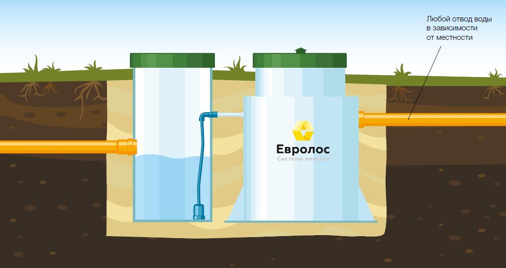 Вариант 5: Монтаж с принудительным забором воды. Используется при располо- жении подводящего коллектора на глубине более 1,1 м от уровня земли.